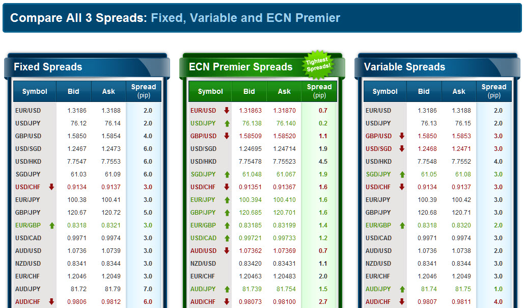 Forex comparison spread