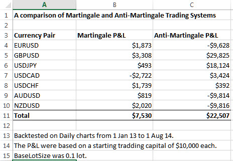 Anti martingale trading system