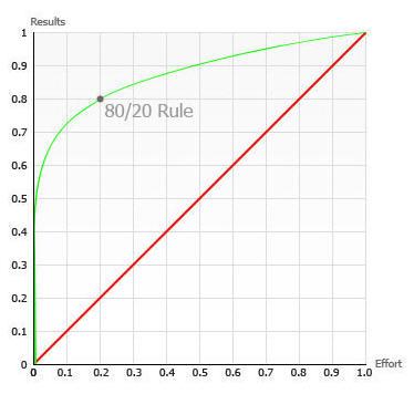 The pareto principle for Koch 80 20 principle